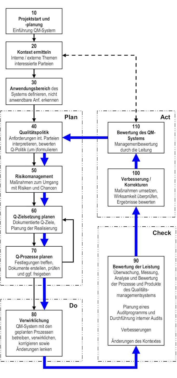 Einführung QM-System nach DIN EN ISO 9001:2015